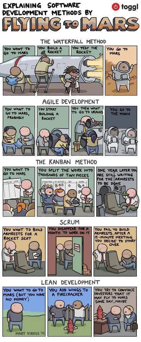 Software Development methods, explained